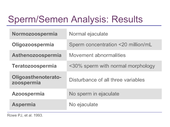 how to read semen routine analysis and centrifugal test? - wuhan, Skeleton